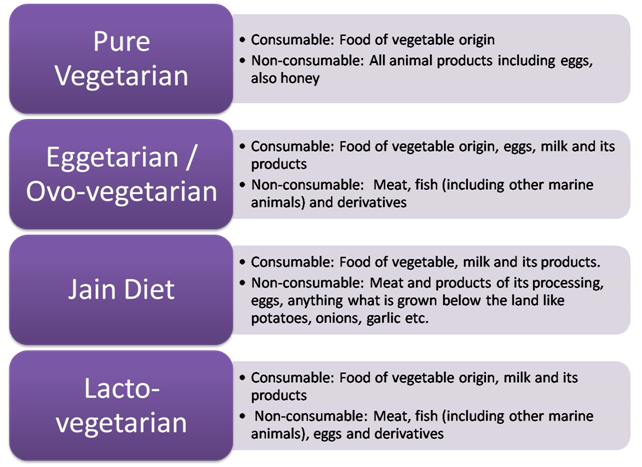 Figure 2. <b>Forms of vegetarianism</b>