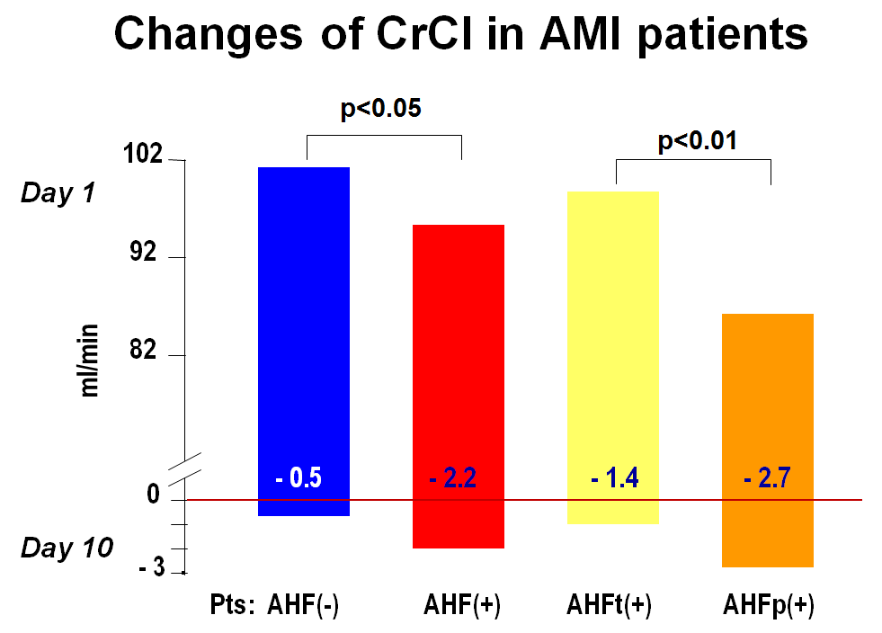 Fig 5. Changes of CrCl on the 1st and 10th days in AMI patients