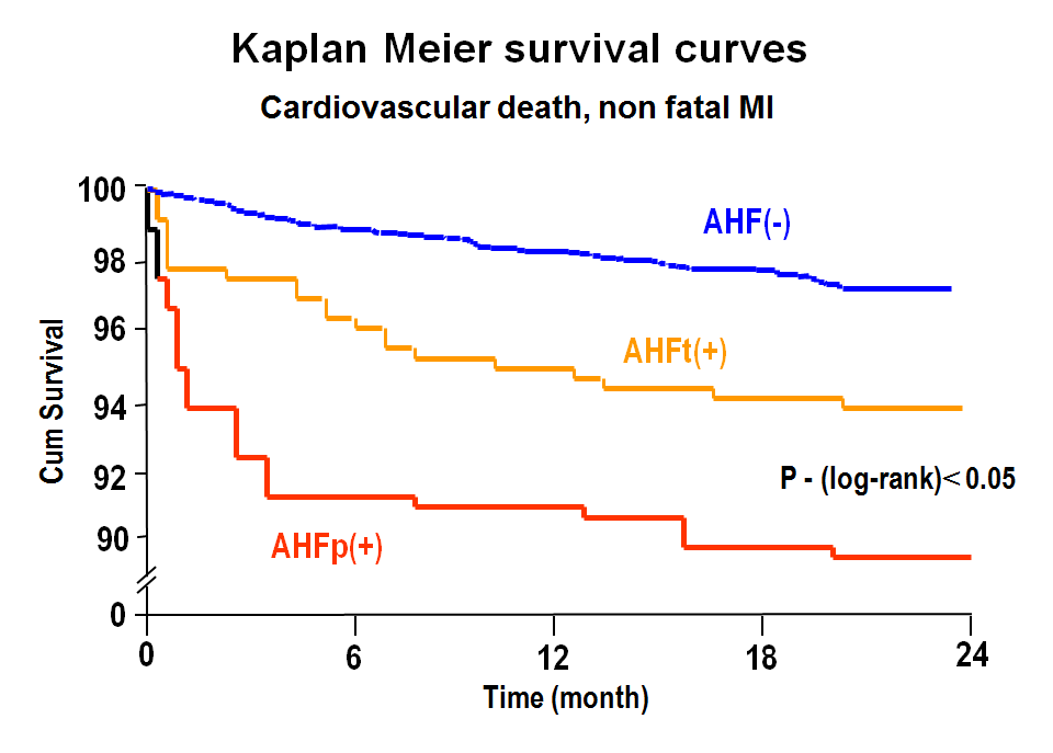 Fig 6. Kaplan-Meier survival analysis in AMI patients