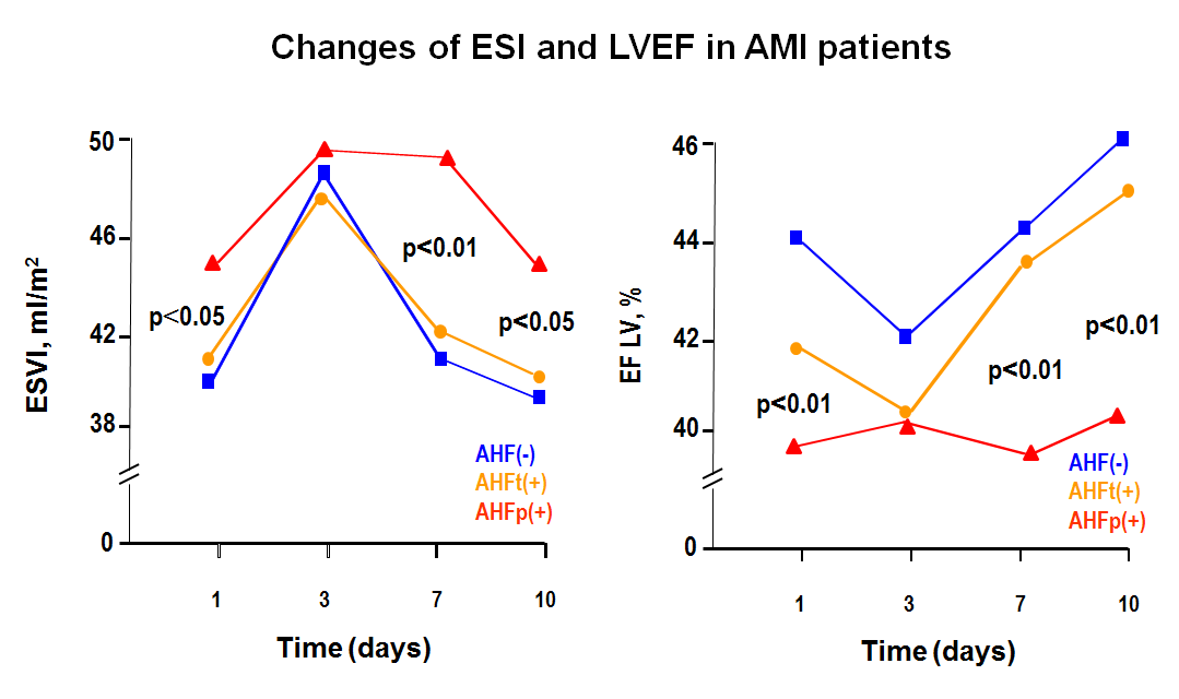Fig 1. Changes of ESVI and LVEF in AMI patients