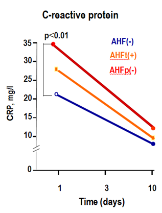 Fig 2. C-reactive protein levels in AMI patients