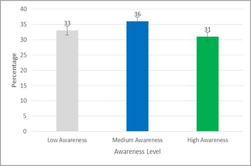 Figure 2. <b>Distribution of the Awareness Group</b>