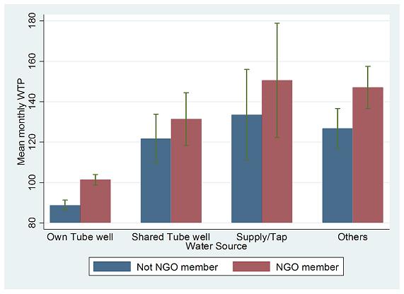 Figure 3. <b>Mean Monthly WTP by NGO Membership</b>