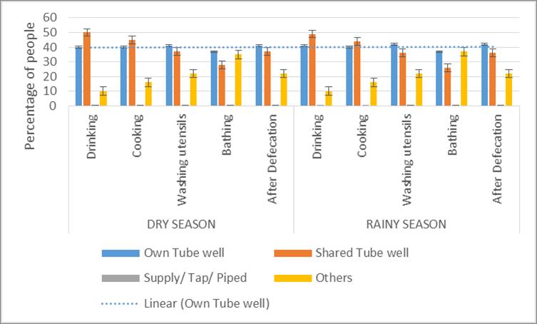 Figure 1. <b>Distribution of Water Source Type (%)</b>