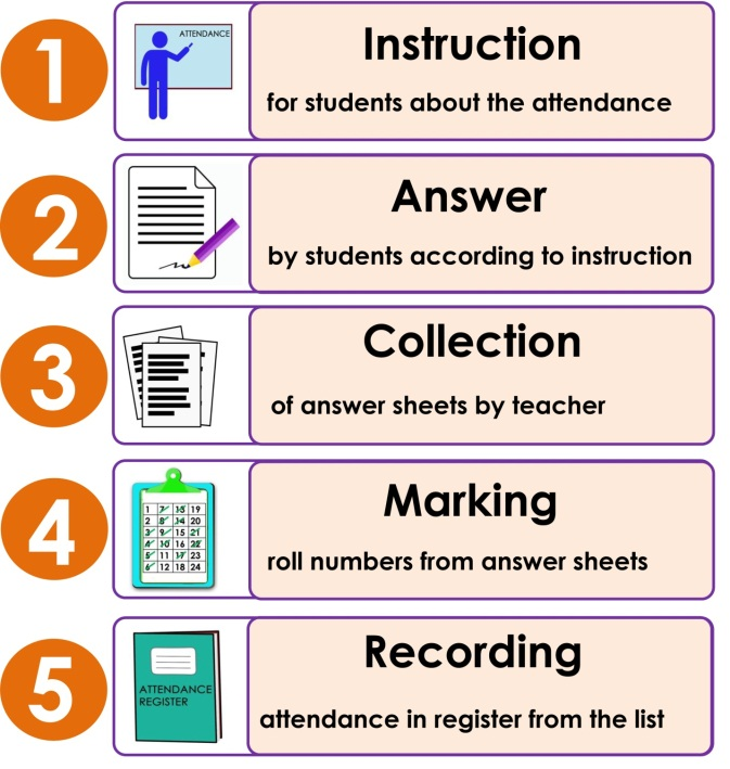 Figure 3. <b>Overall steps involved in students' engagement during collection of attendance</b>