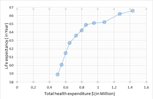 Chart 1. <b>Graphical representation of life expectancy and health expenditure</b>
