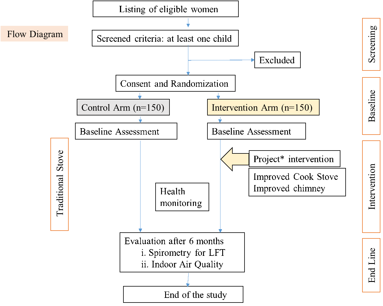 Figure 1. <b>Quasi-Experimental Design of the Study Flow</b>