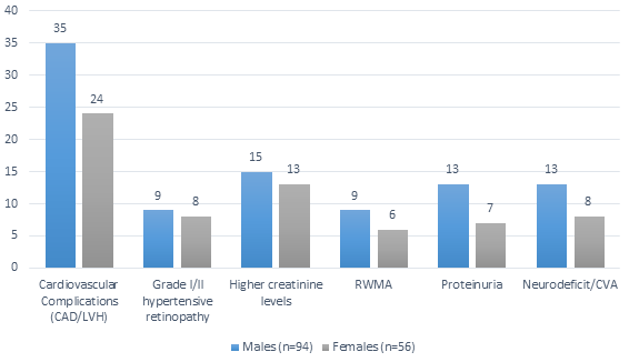 Figure 1. Target organ damage found slightly more in males compared with females