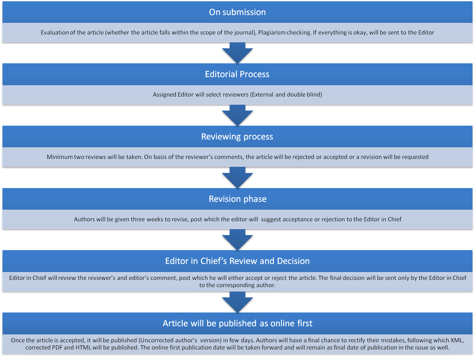 Editorial- Peer Review Process | Journal of Medical Research